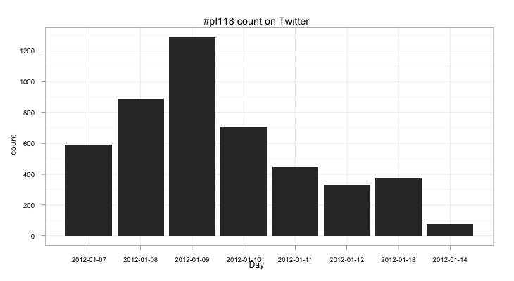 Count of #pl118 in twitter