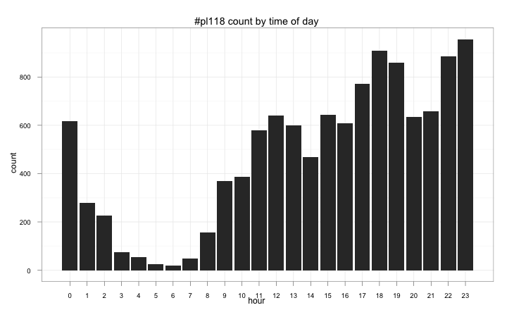 #p118 tweets by hour of day