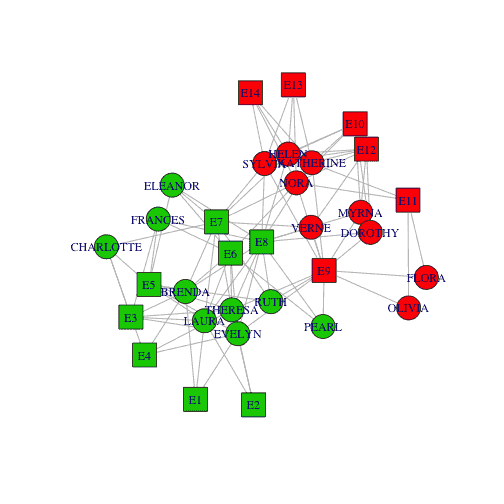 R and iGraph: Colouring Community Nodes by attributes – sixhat net